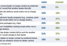 2015 Roofing Contractor Survey Results - Principia