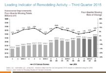 LIRA_Leading Indicator of Remodeling Activity