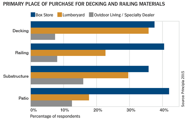Primary Place of Purchase for Decking and Railing Materials