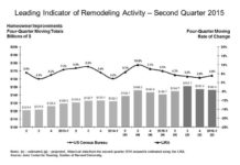 leading indicator of remodeling activity - q2 2015
