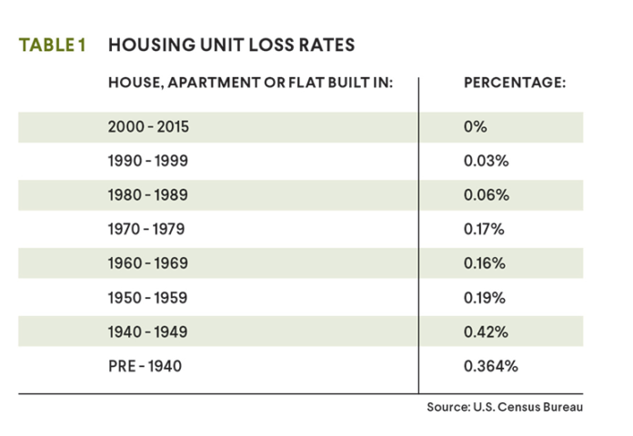 housing unit loss rates