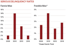 Serious Delinquency Rates