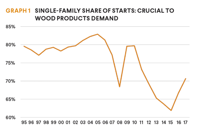 single family starts graph