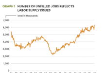unfilled jobs graph
