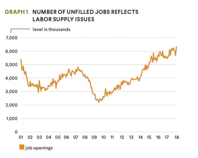 unfilled jobs graph