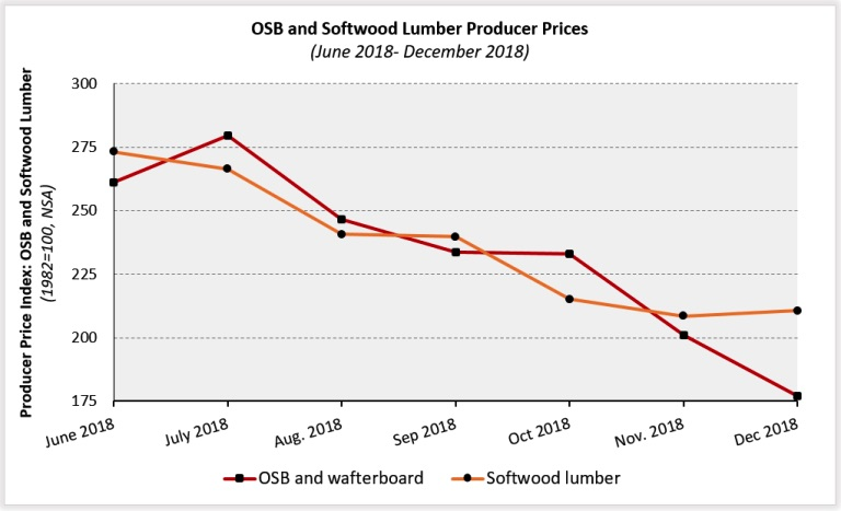 OSB leads building materials prices lower in December - LBM