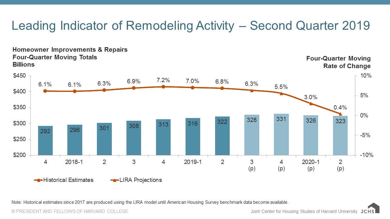 remodeling growth slowdown