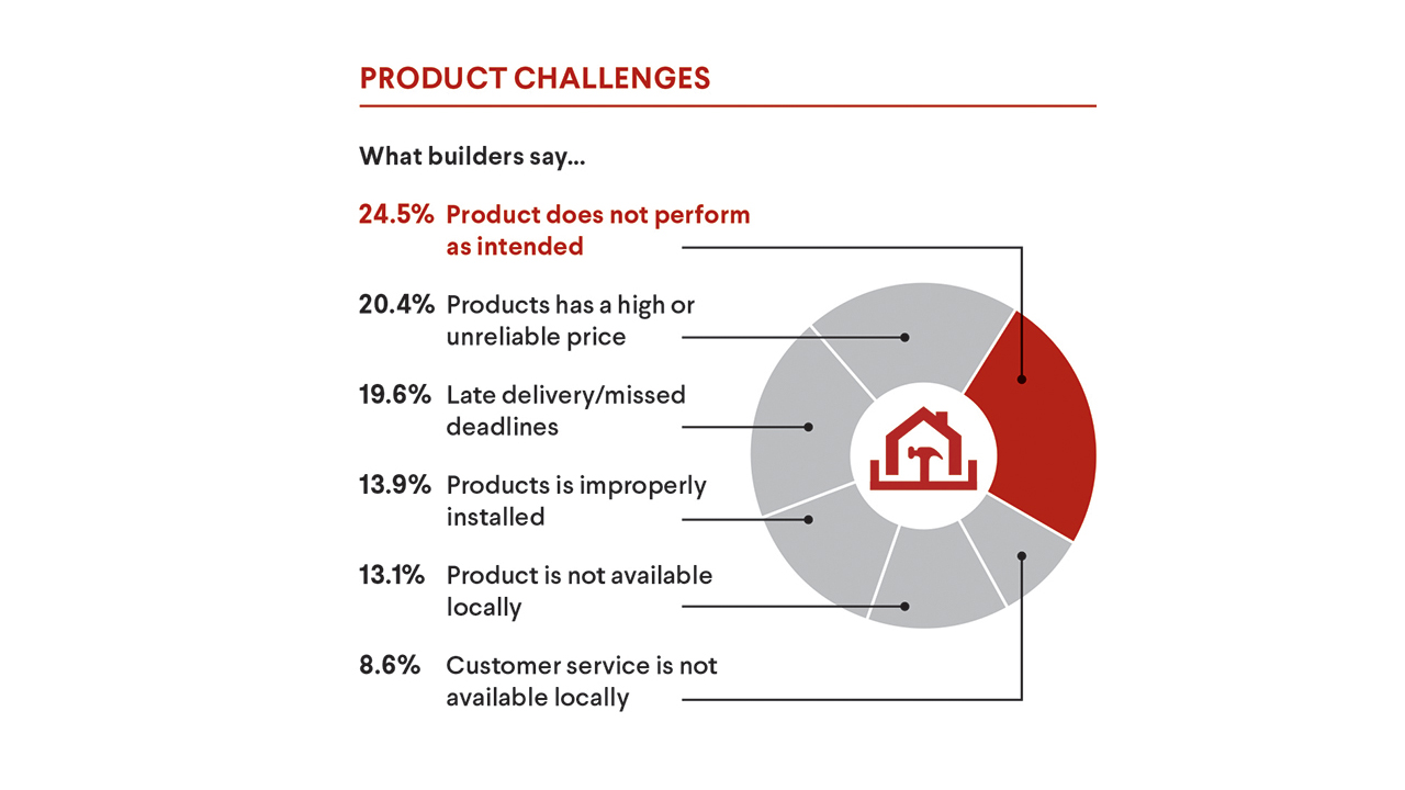 What builders say