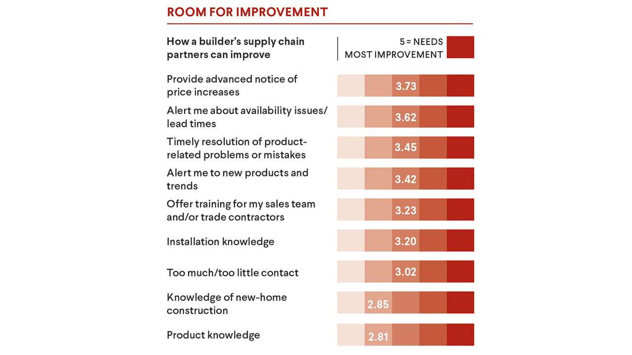 Supply chain - room for improvement