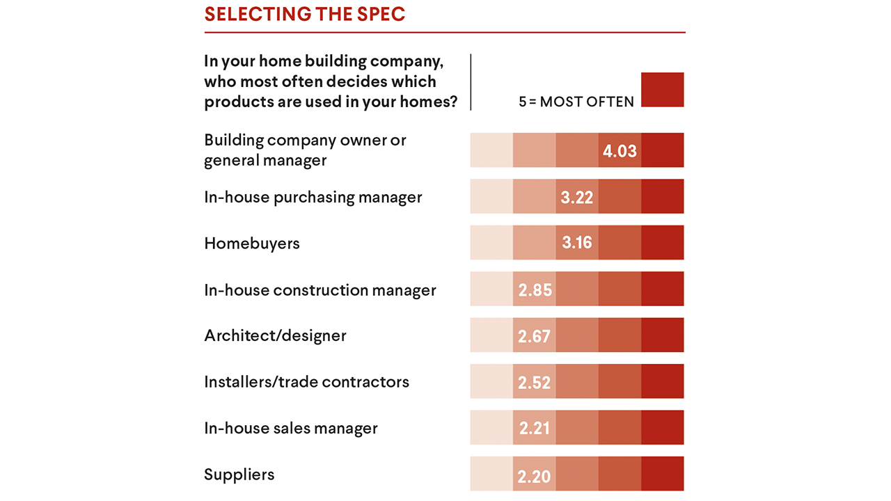 Supply chain - Selecting the spec