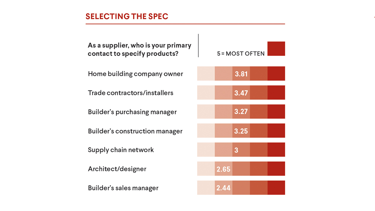 Supply Chain - selecting the spec 2