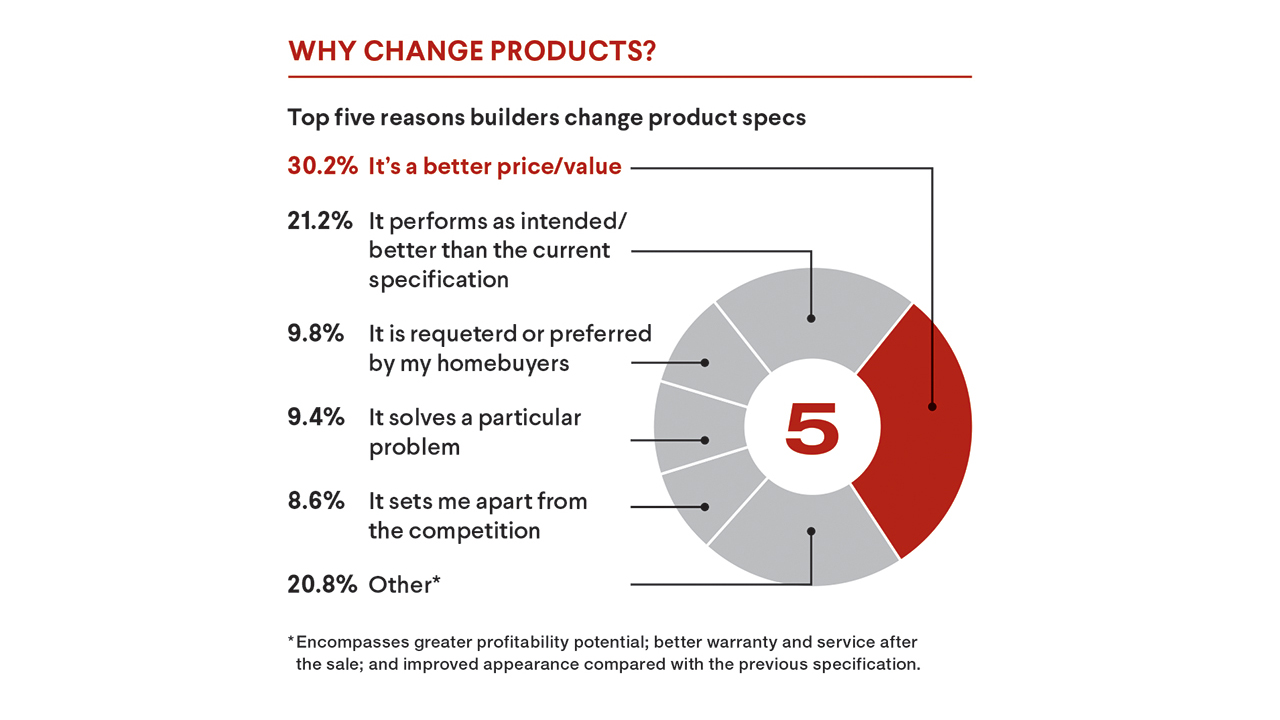 Why change products