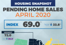 April pending home sales