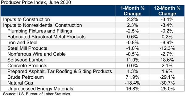 construction input June 2020