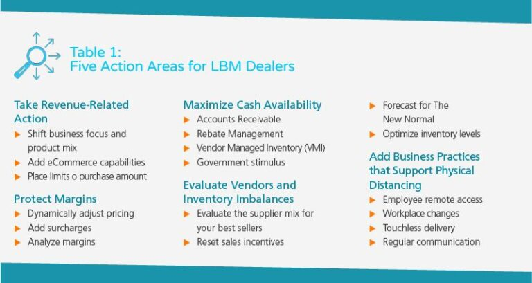 White Paper: LBM Businesses: Navigating a New Normal