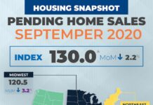 Pending Home Sales September 2020